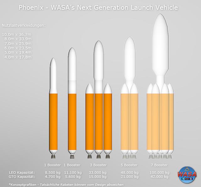 Mögliche Varianten von Phoenix